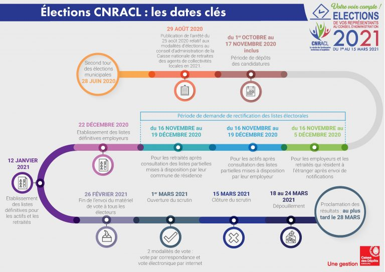Calendrier élections Professionnelles 2021   Calendrier Feb 2021